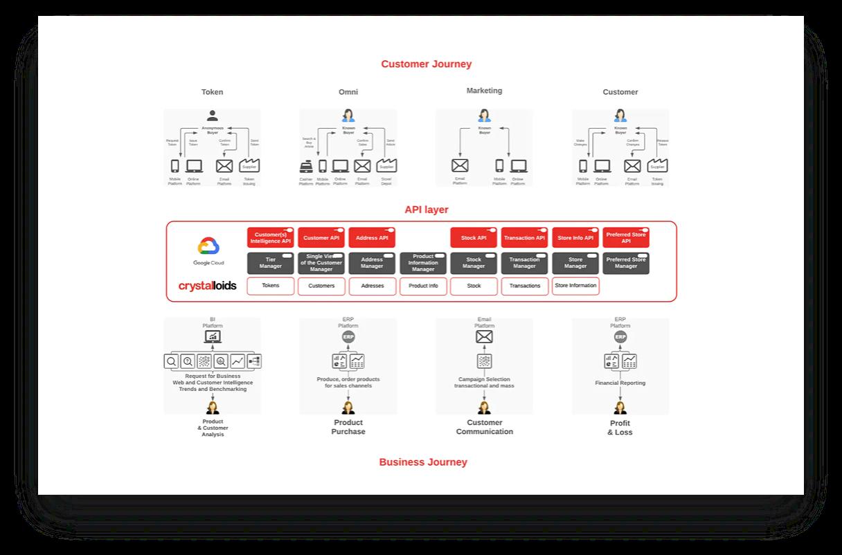 Headless (Data) Customer Data Platform
