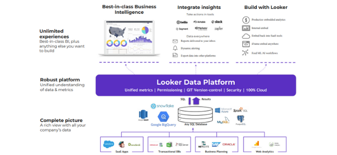 How to turn data insights into actions using Google Cloud and Looker