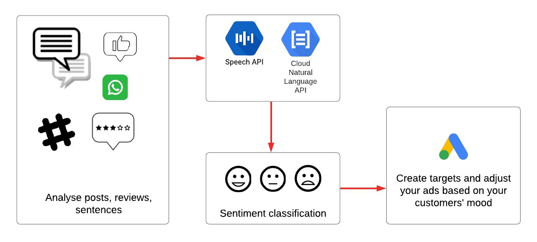 Sentiment Monitoring