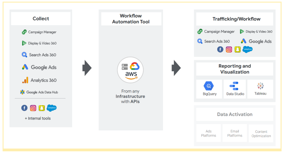 Crystalloids and Google talked about advertising workflow automation