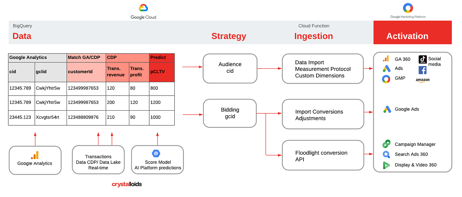 Optimise audiences and bidding tactics based on pCLTV