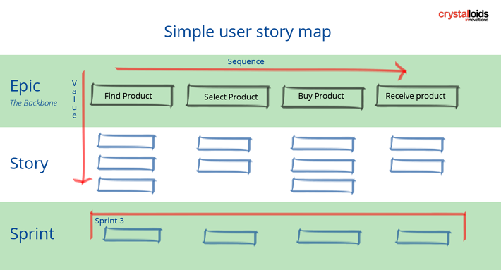 User story mapping - What we about it on