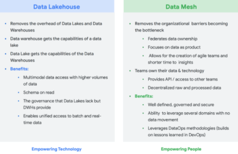How to build a Data Warehouse and Data Lake in one platform