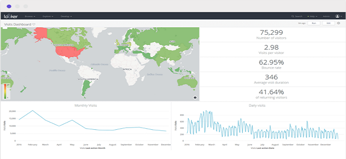 Getting more from your marketing analytics with Looker building block for GA 360