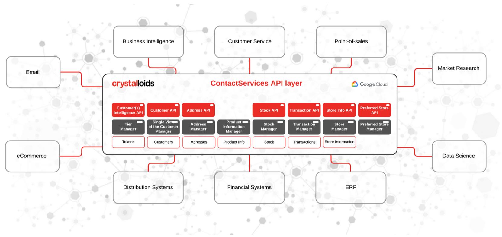 ContactServices API