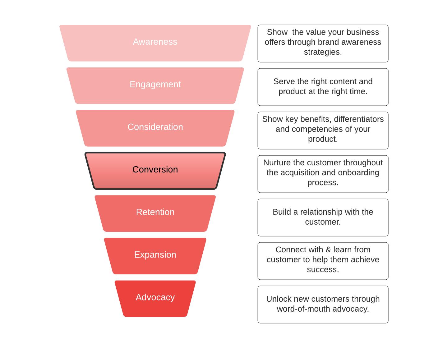 Why do you need Marketing Analytics
